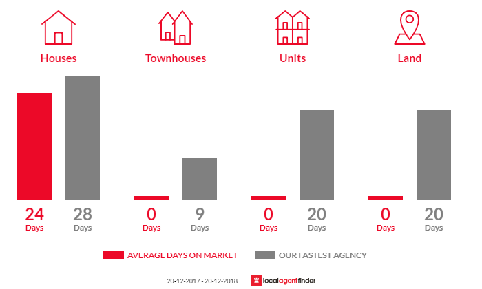Average time to sell property in Theresa Park, NSW 2570