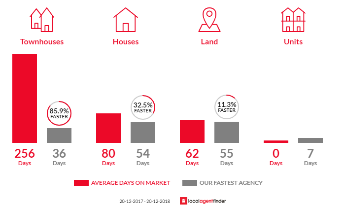 Average time to sell property in Thirlmere, NSW 2572