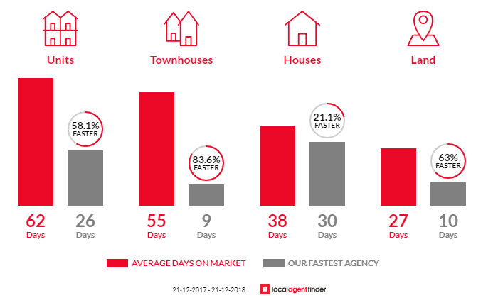Average time to sell property in Thomastown, VIC 3074