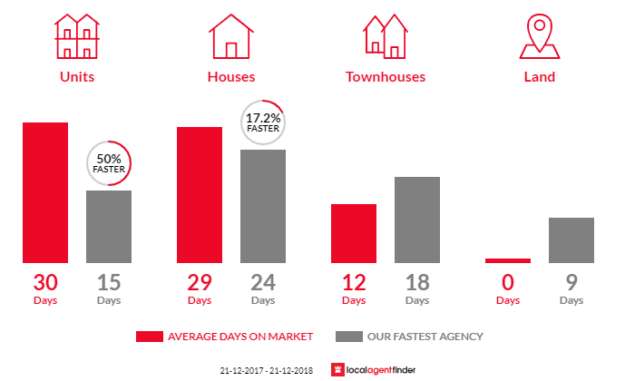 Average time to sell property in Thomson, VIC 3219