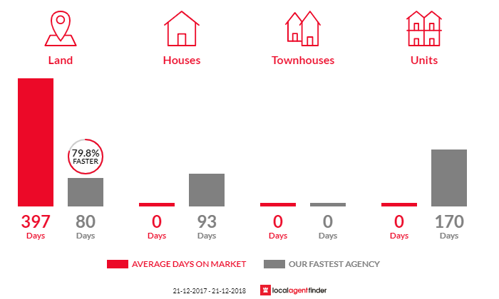 Average time to sell property in Thoona, VIC 3726