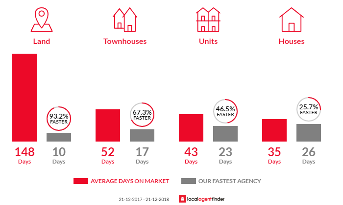 Average time to sell property in Thornbury, VIC 3071