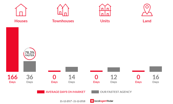 Average time to sell property in Thorngate, SA 5082
