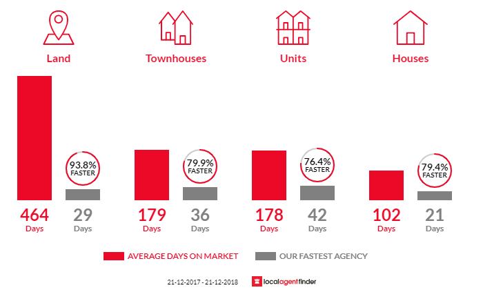 Average time to sell property in Thornlie, WA 6108