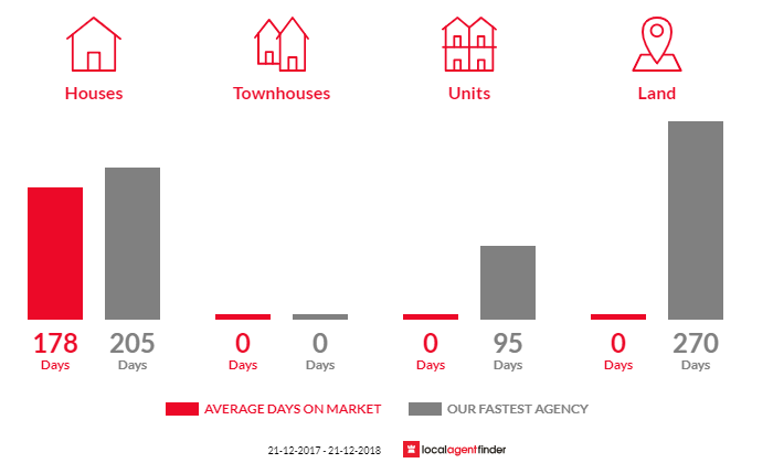 Average time to sell property in Thornton, VIC 3712