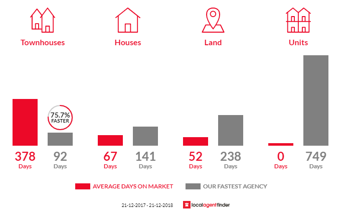 Average time to sell property in Thorpdale, VIC 3835