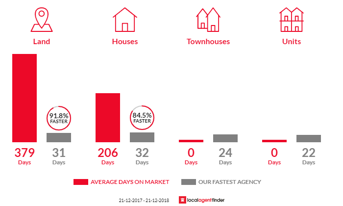 Average time to sell property in Three Bridges, VIC 3797