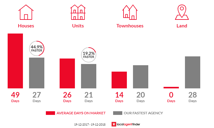 Average time to sell property in Tighes Hill, NSW 2297