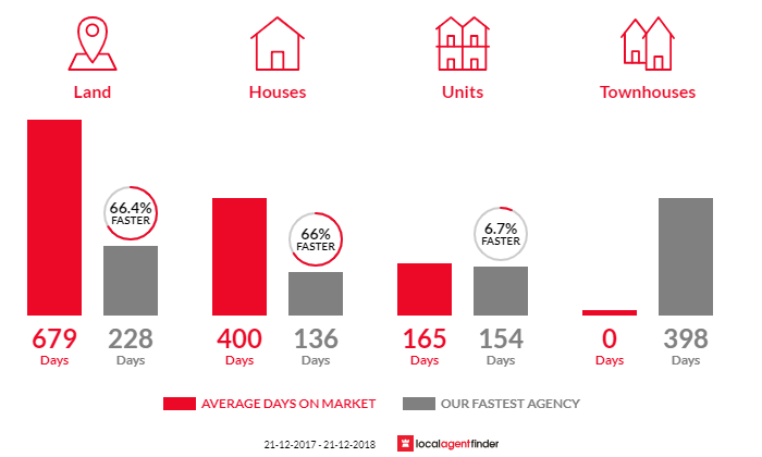 Average time to sell property in Timboon, VIC 3268