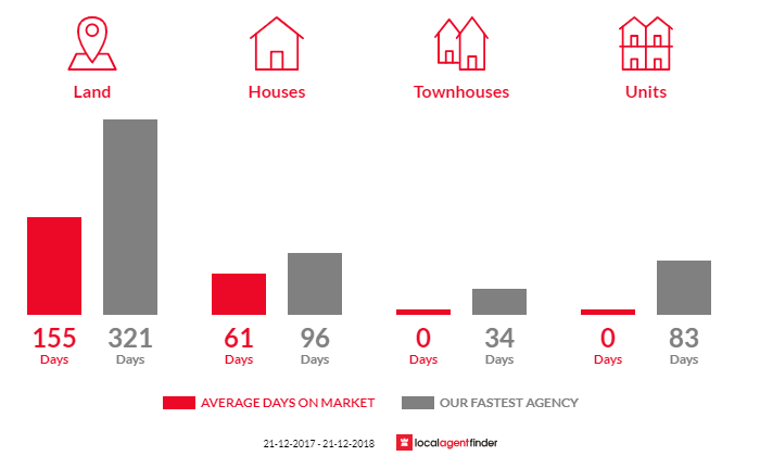 Average time to sell property in Timor, VIC 3465