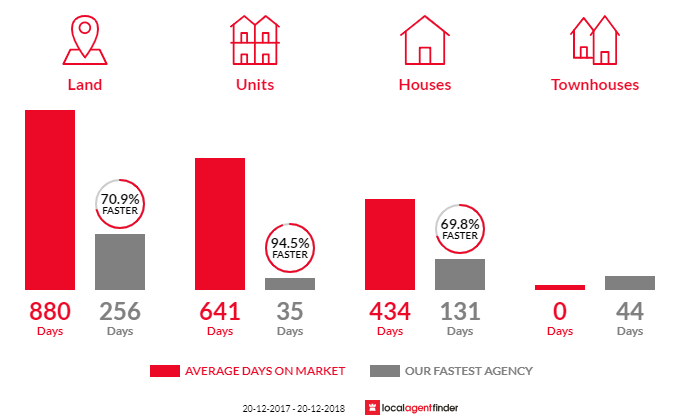 Average time to sell property in Tinaroo, QLD 4872