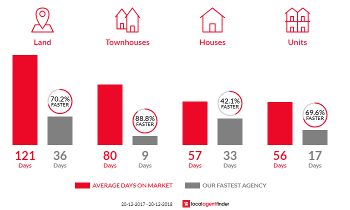 Average time to sell property in Tingalpa, QLD 4173