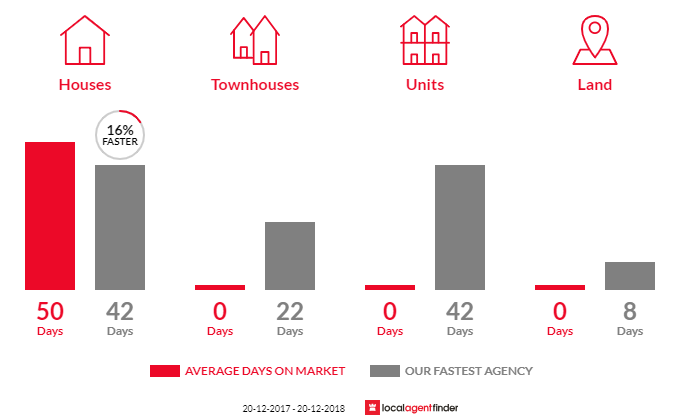 Average time to sell property in Tivoli, QLD 4305