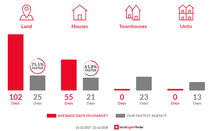 Average time to sell property in Tolmans Hill, TAS 7007
