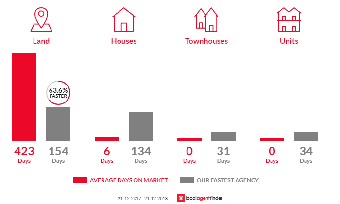 Average time to sell property in Tolmie, VIC 3723