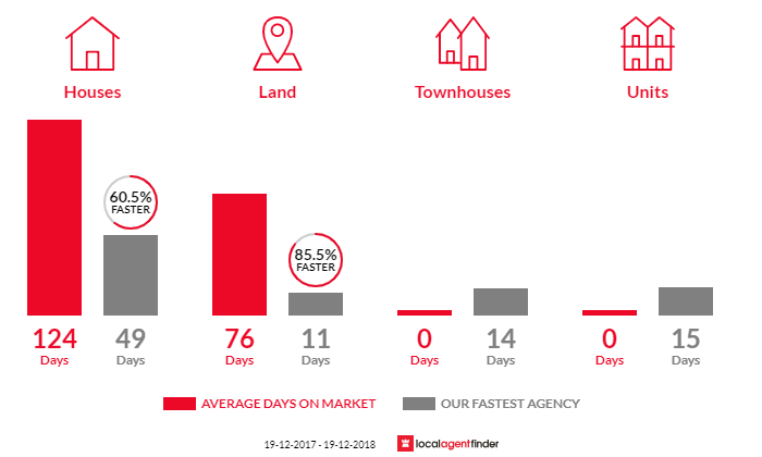 Average time to sell property in Tomerong, NSW 2540