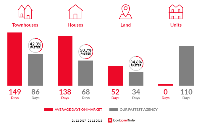 Average time to sell property in Tongala, VIC 3621