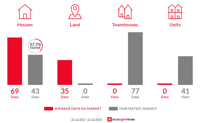 Average time to sell property in Tooborac, VIC 3522