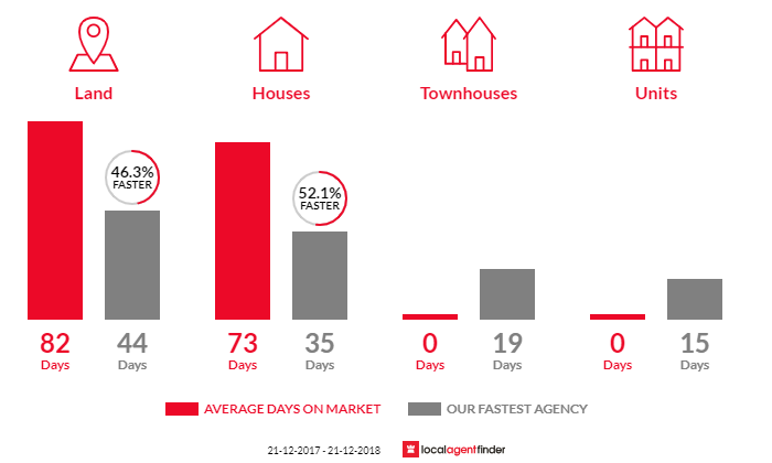 Average time to sell property in Toolern Vale, VIC 3337