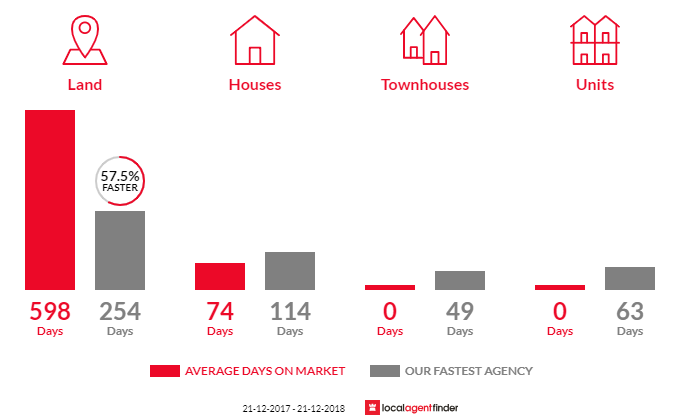 Average time to sell property in Toolondo, VIC 3401
