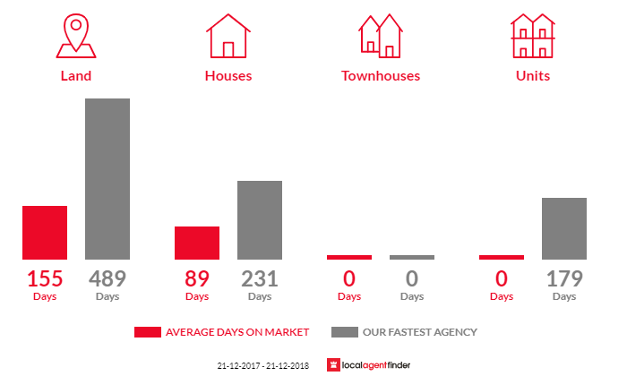 Average time to sell property in Toongabbie, VIC 3856