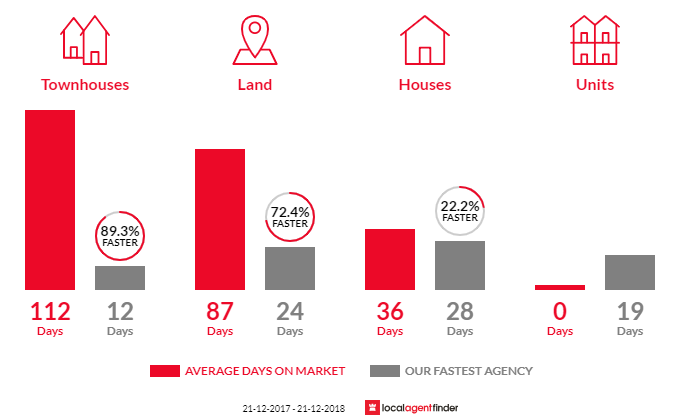 Average time to sell property in Tooradin, VIC 3980