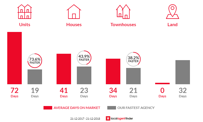 Average time to sell property in Toorak, VIC 3142