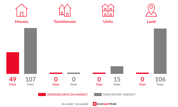 Average time to sell property in Toorloo Arm, VIC 3909