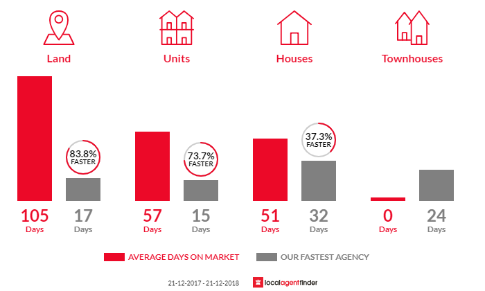 Average time to sell property in Tootgarook, VIC 3941
