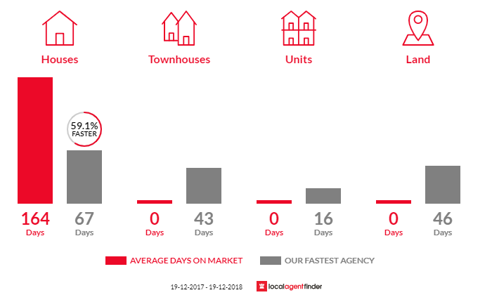 Average time to sell property in Toothdale, NSW 2550