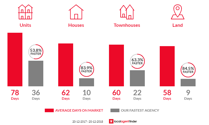Average time to sell property in Toowong, QLD 4066
