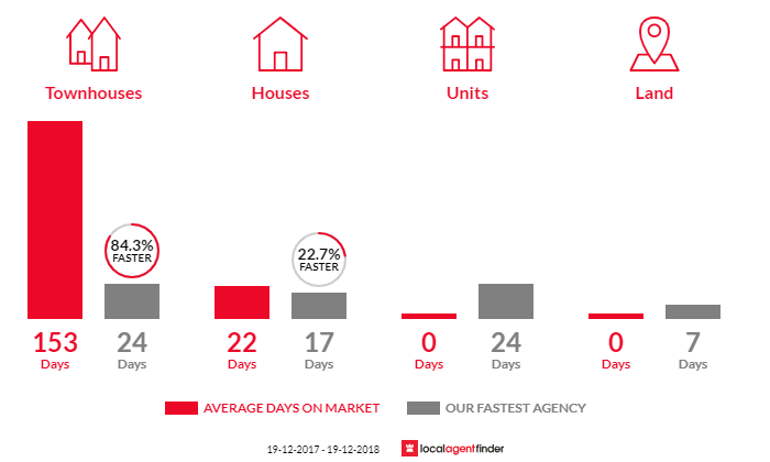 Average time to sell property in Toowoon Bay, NSW 2261