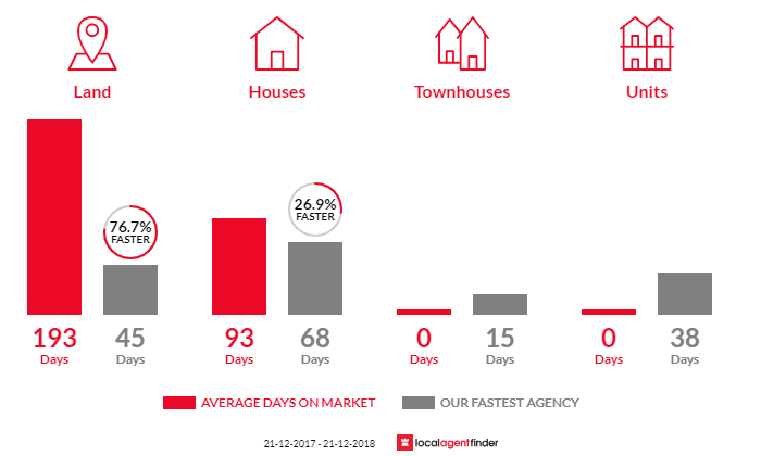 Average time to sell property in Top Camp, QLD 4350