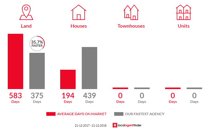 Average time to sell property in Torbanlea, QLD 4662