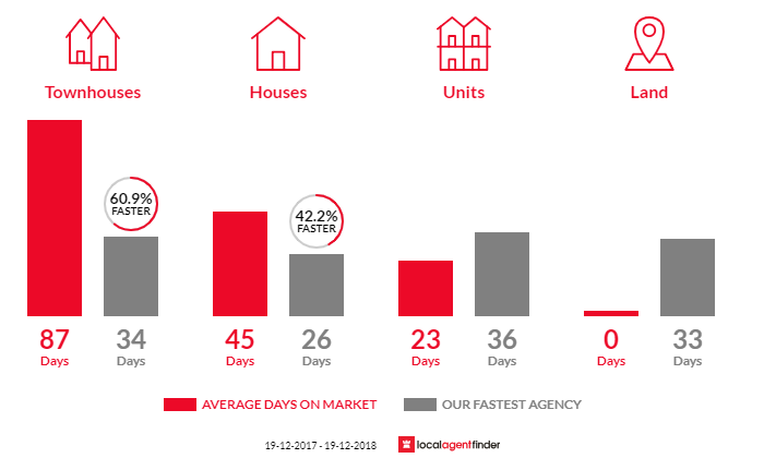 Average time to sell property in Torrens, ACT 2607