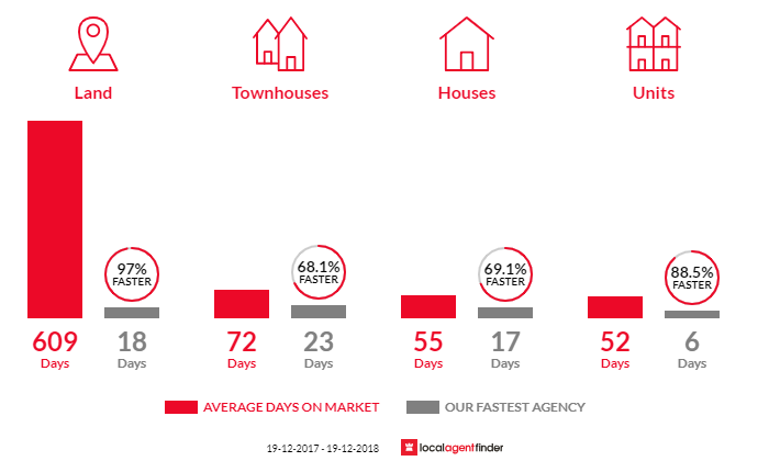 Average time to sell property in Toukley, NSW 2263