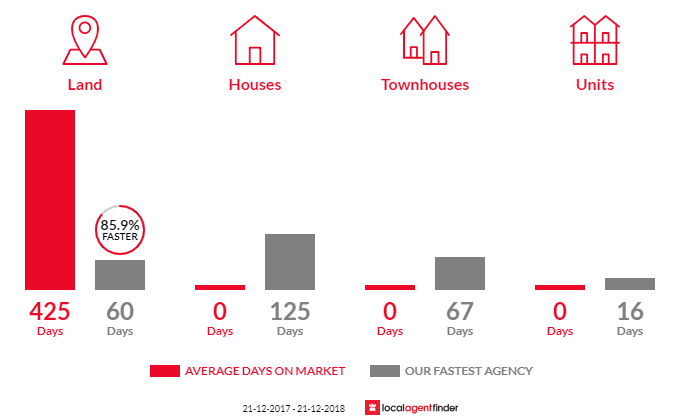 Average time to sell property in Tower Hill, VIC 3283