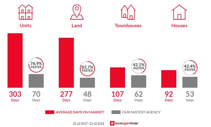 Average time to sell property in Trafalgar, VIC 3824