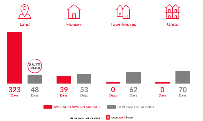 Average time to sell property in Trafalgar East, VIC 3824