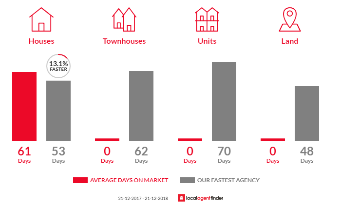 Average time to sell property in Trafalgar South, VIC 3824
