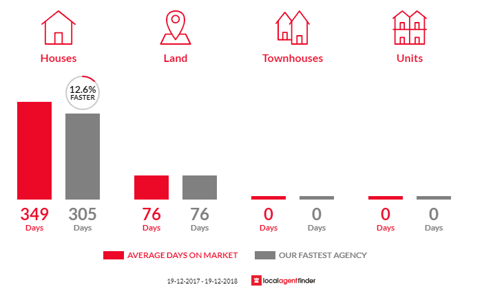 Average time to sell property in Trangie, NSW 2823
