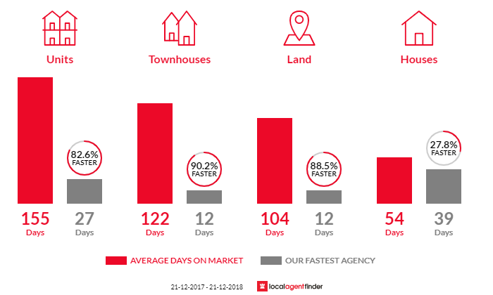 Average time to sell property in Tranmere, SA 5073