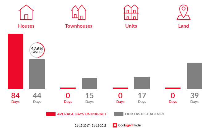 Average time to sell property in Traralgon East, VIC 3844