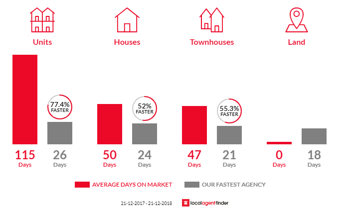 Average time to sell property in Travancore, VIC 3032