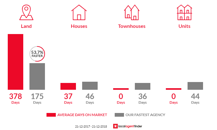 Average time to sell property in Trawalla, VIC 3373