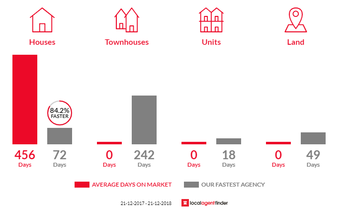Average time to sell property in Trawool, VIC 3660