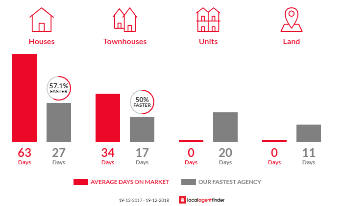 Average time to sell property in Tregear, NSW 2770