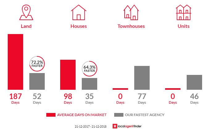 Average time to sell property in Trentham, VIC 3458