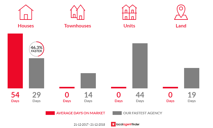 Average time to sell property in Trott Park, SA 5158