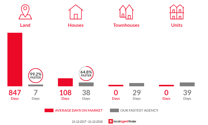 Average time to sell property in Tuan, QLD 4650
